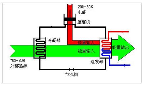 热泵结构透视图